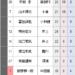 【三段リーグ】岡部三段11勝目、山本三段10勝目