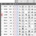 【三段リーグ】渡辺・古田三段が4連勝 中沢三段3連勝