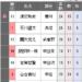 【三段リーグ】石川・関谷三段、12勝4敗 服部・古賀三段が11勝5敗