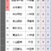 【三段リーグ】服部三段、10勝2敗で首位 西山三段ら4人が9勝3敗