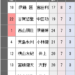 【三段リーグ】伊藤三段が8勝2敗で首位に