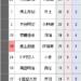 【三段リーグ】西山朋佳三段、8勝4敗で5番手につける