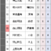 【三段リーグ】上位陣崩れ混戦模様に 西山三段は7位